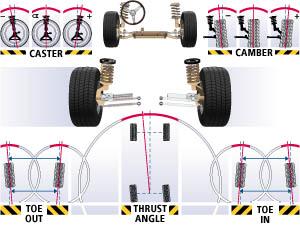 Poor car alignment