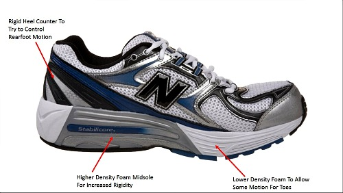 Stability Motion-Control Running Shoes Fail to Reduce Impact in Heel Runners