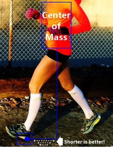Center Mass Position in Forefoot Running Prevents Energy Loss