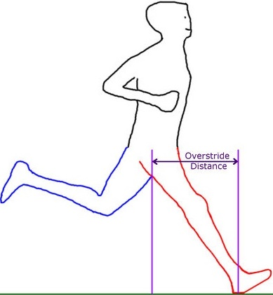 Is Heel Strike Running Bad? It May Cause Hamstring Injury